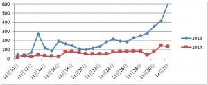 OpView輿情聲量分析_交換禮物2014年/2015年討論聲量