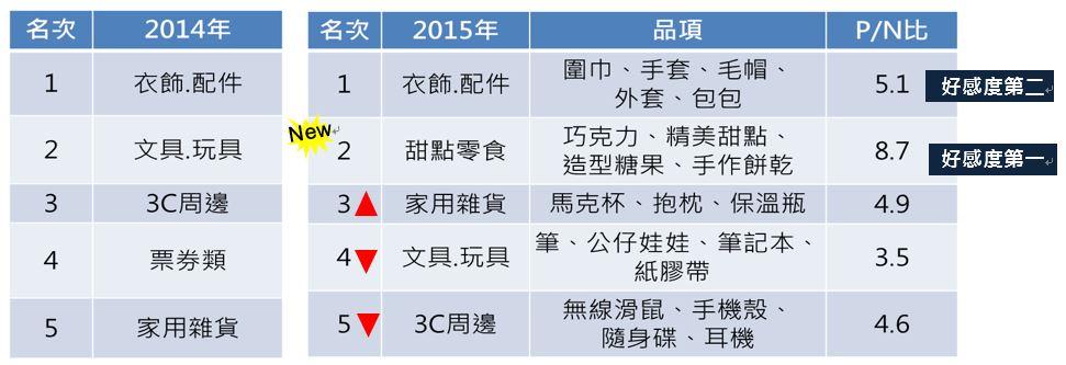 OpView輿情聲量分析_交換禮物2014年/2015年排行榜
