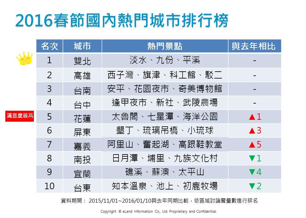 OpView輿情聲量分析_2016春節國內熱門城市排行榜