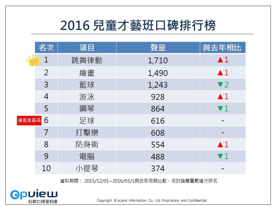 2016兒童才藝班聲量排行榜
