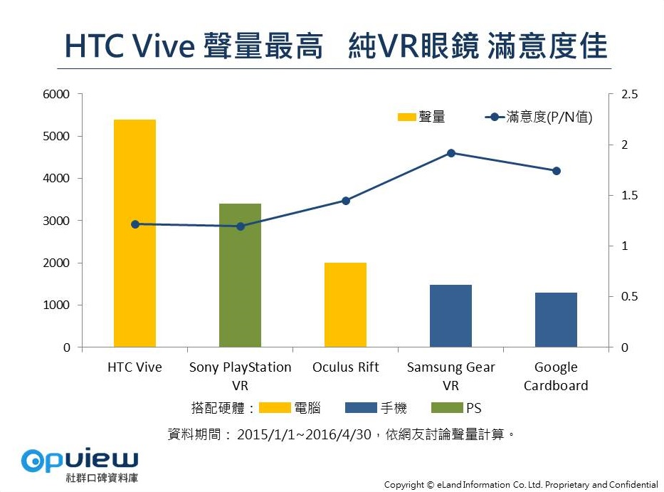VR品牌聲量長條圖