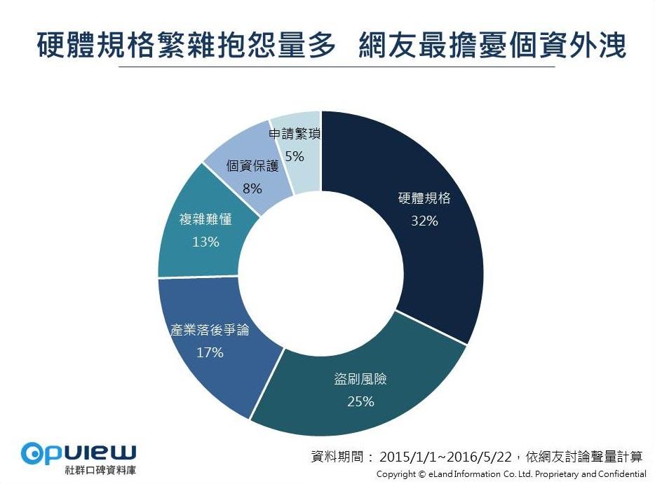 網友抱怨因素環圈圖