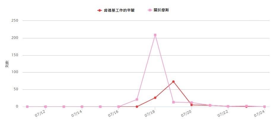 graph_160725_01