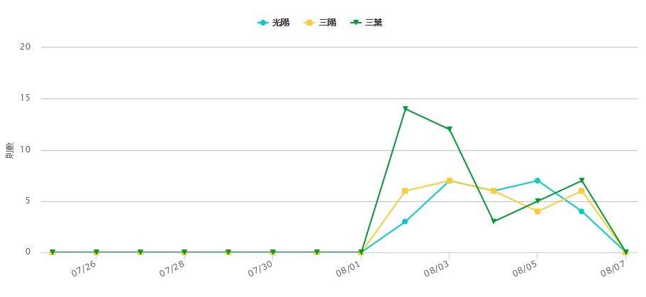 graph_160807_02
