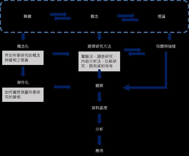 社會科學研究框架