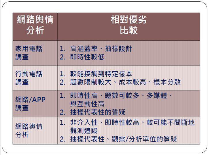 圖表提供:蕭乃沂教授