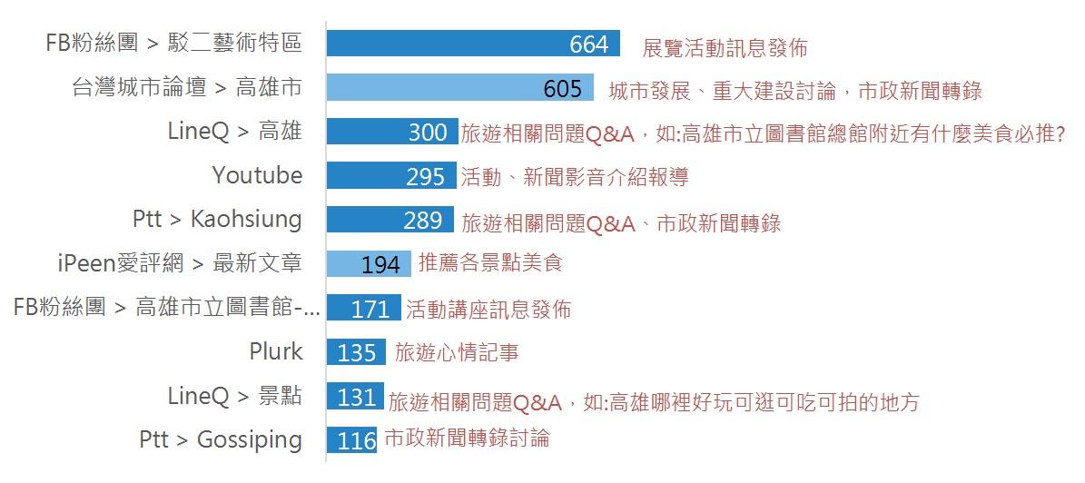 OpView輿情聲量分析_前十大社群網站/論壇頻道 聲量排行