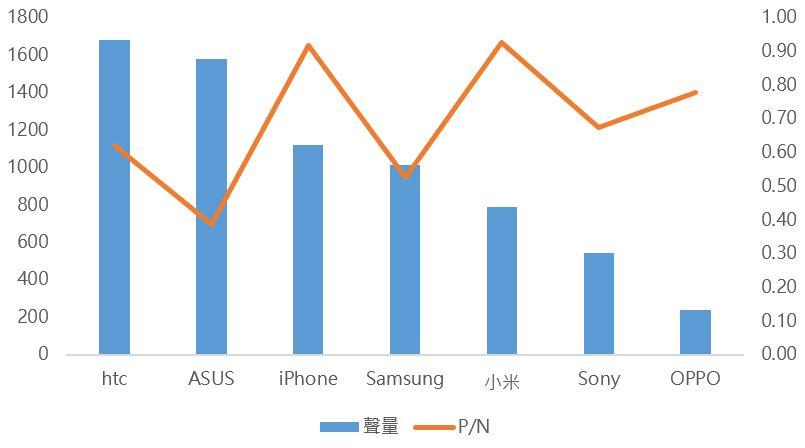 OpView輿情聲量分析_各品牌與寶可夢交集聲量及P/N值