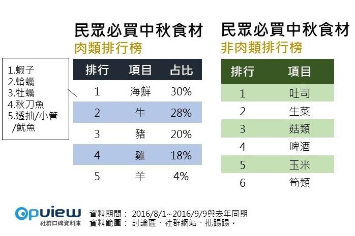 OpView輿情聲量分析_民眾必買中秋食材 排行榜
