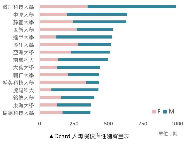 Dcard 大專院校與性別聲量表
