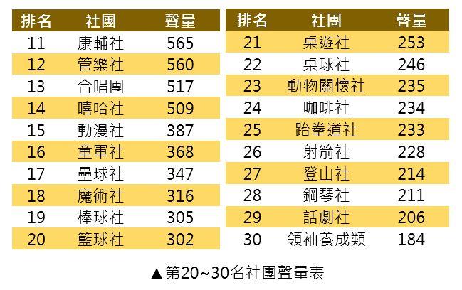 第20~30名社團聲量表