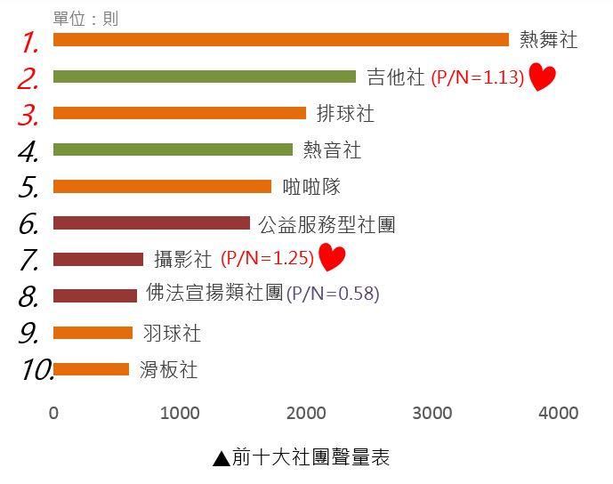 前十大社團聲量表