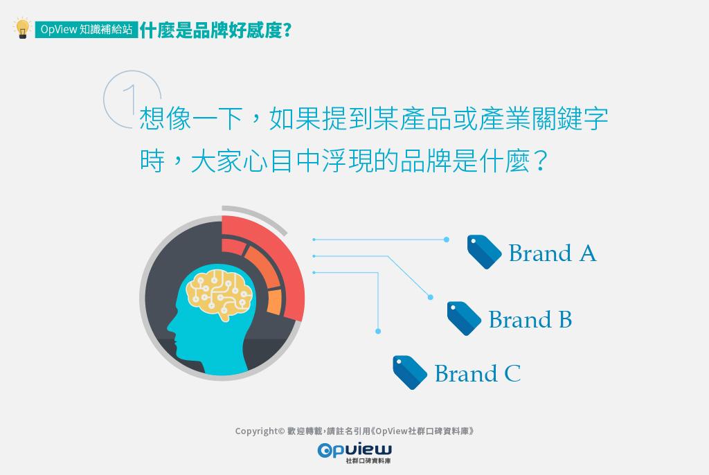 想像如果提到某產品或產業關鍵字時,大家心目中浮現的品牌是什麼?