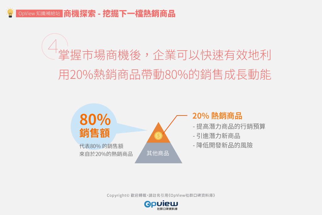 掌握市場商機後,企業可以快速有效地利用20%熱銷商品帶動80%的銷售成長動能。