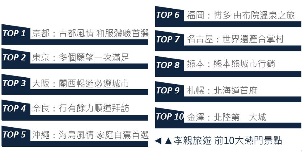 OpView輿情聲量分析_孝親旅遊 前10大熱門景點