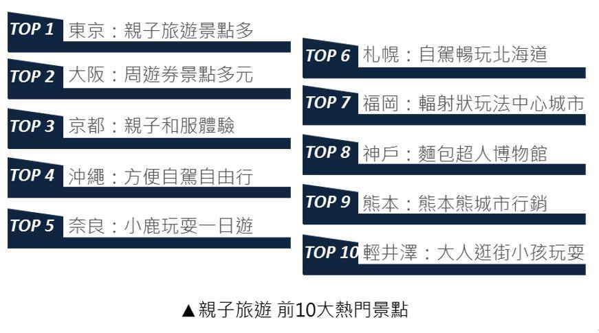 OpView輿情聲量分析_親子旅遊前10大熱門景點