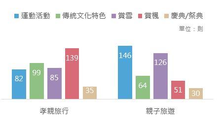 OpView輿情聲量分析_孝親旅遊、親子旅遊行程交叉分析圖