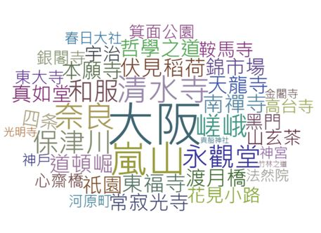 孝親旅遊口碑提及京都賞楓中同時會提到的景點名稱統計