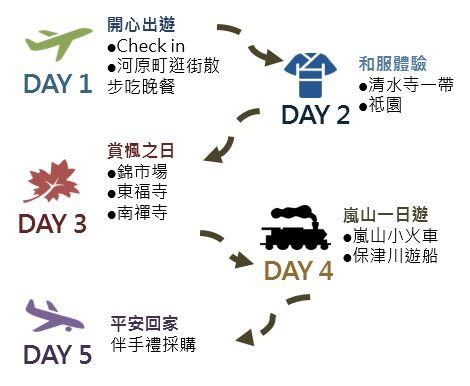 5 天 4 夜京都賞楓行程推薦
