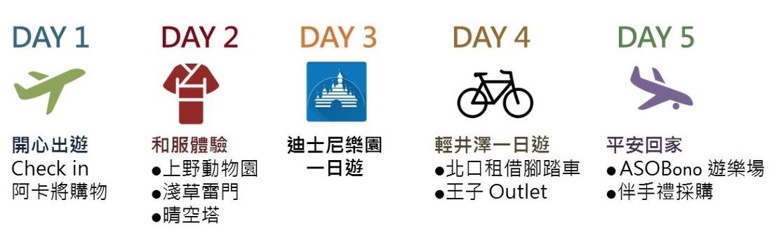 OpView輿情聲量分析_5 天 4 夜東京親子同樂行程推薦