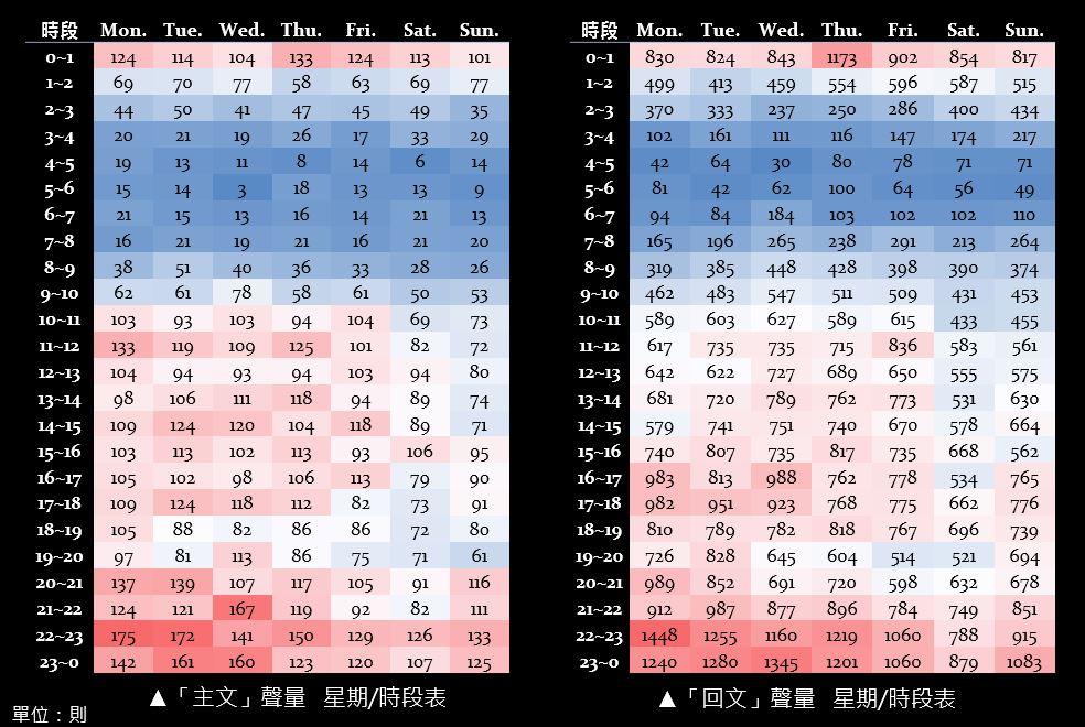 由深紅至深藍表示發文數由多至少