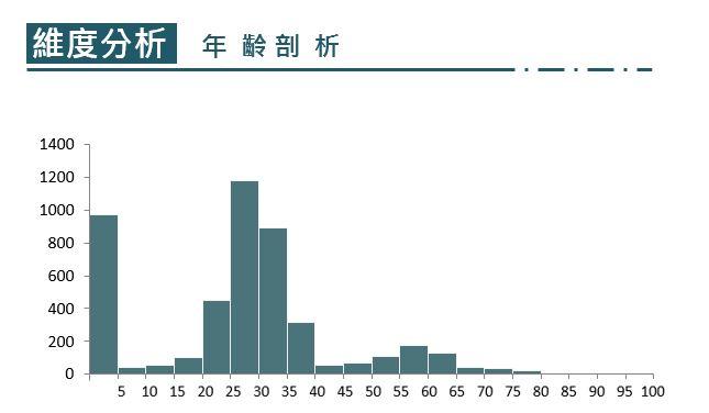 被保險人年齡之聲量直方圖
