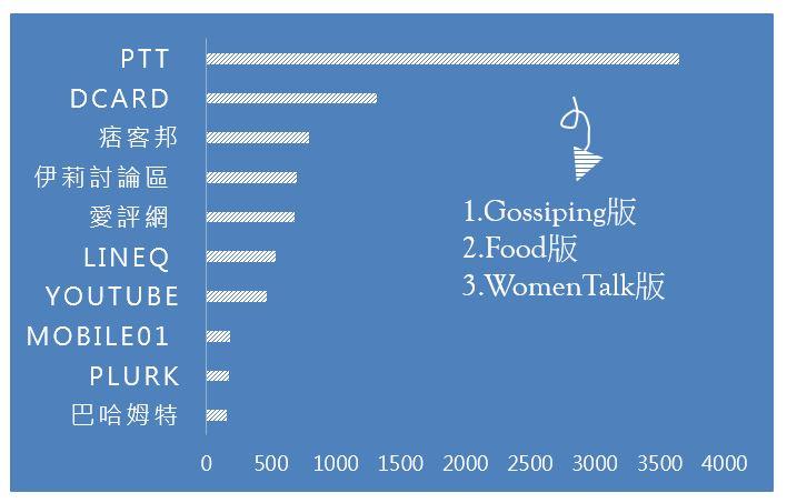 冬季熱門餐點 聲量網站排行榜