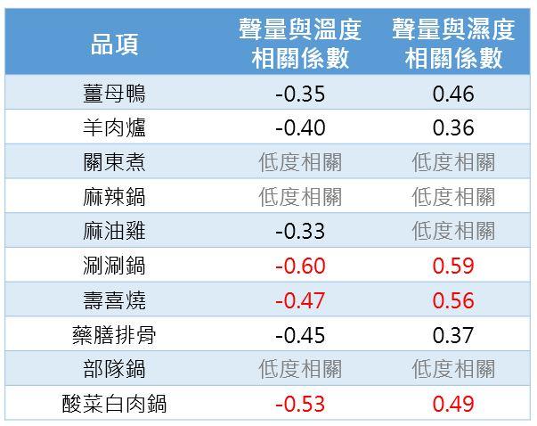 涮涮鍋聲量與台北氣溫間的相關係數