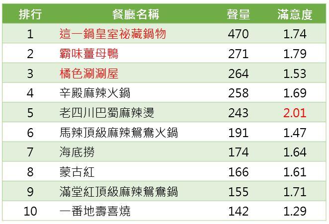 台北冬季美食餐廳 聲量排行榜