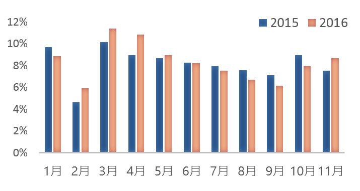 ▲2015年/2016年 月聲量占全年聲量長條圖