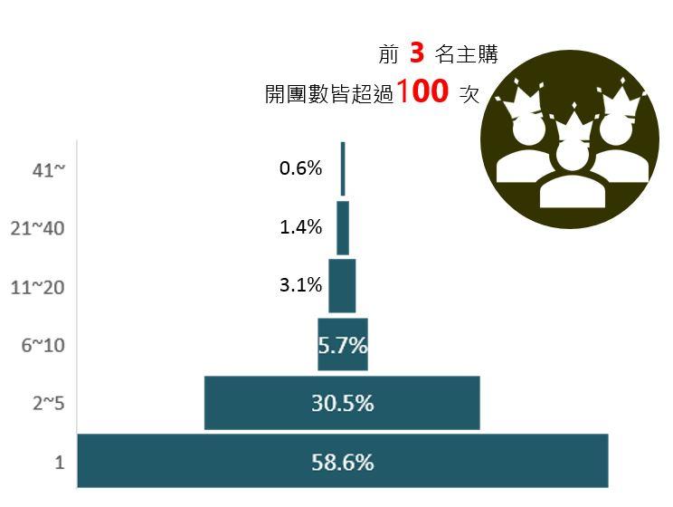 ▲2016年 主購開團次數圖