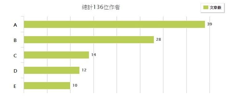 ▲ Re: [心得]台哥大699吃到飽Get!!  關鍵領袖圖表