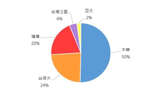 ▲ 網友想攜碼進去的電信公司 聲量占比圖