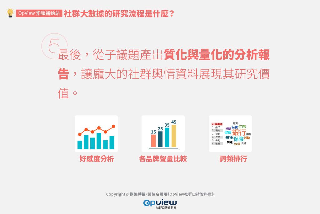 最後,從子議題產出質化與量化的分析報告,讓龐大的社群輿情資料展現其研究價值。