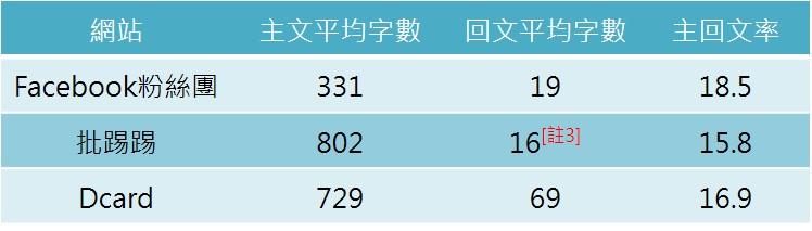 OpView輿情聲量分析_三大社群網站文本資訊