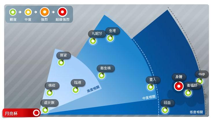 OpView輿情聲量分析_月亮杯 近3個月關鍵字風暴圖