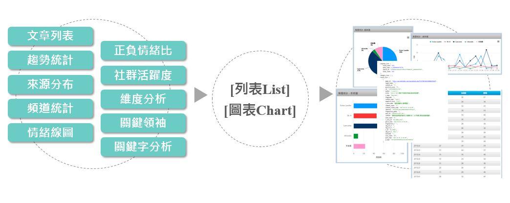 Mining API串接輿情資料分析結果