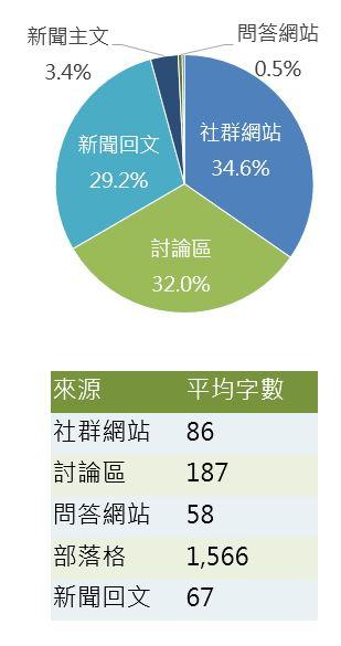 OpView輿情聲量分析_五大來源占比與平均字數整理