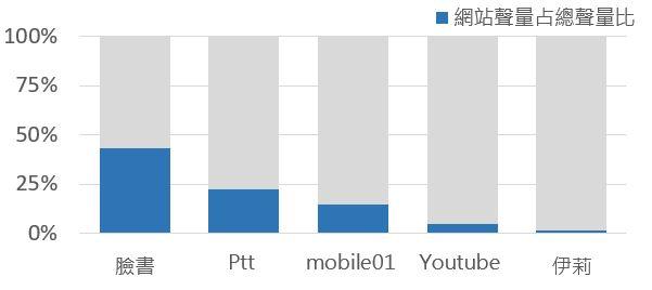 OpView輿情聲量分析_前五大熱門網站聲量占總聲量比