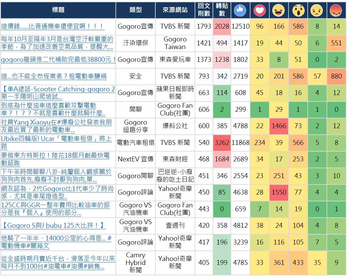 OpView輿情聲量分析_電動車產業Facebook 熱門話題排行榜