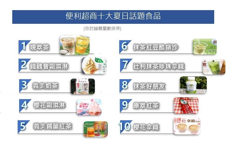 OpView輿情聲量分析_便利超商十大夏日話題食品