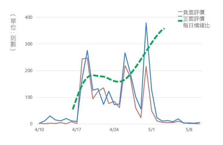 OpView輿情聲量分析_超商手搖飲 正負聲量與每日情緒比