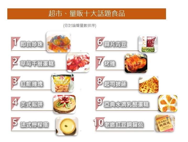 OpView輿情聲量分析_超商、量販十大話題食品