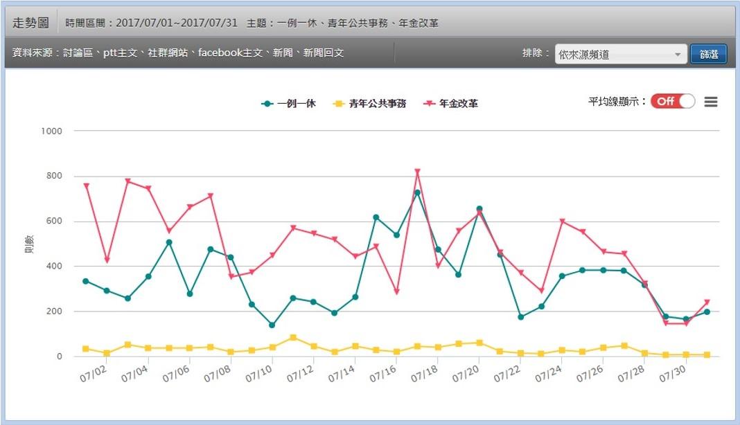 日常輿情觀測及預警:單/多主題網路聲量趨勢統計
