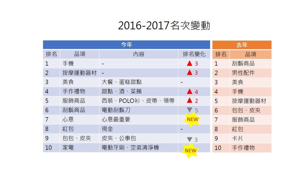 OpView輿情聲量分析_父親節禮物2016-2017名次變動