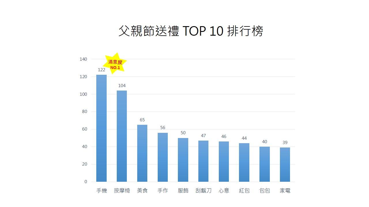 OpView輿情聲量分析_父親節送禮TOP10排行榜