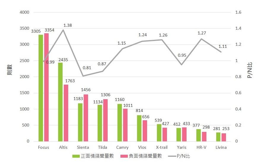OpView輿情聲量分析_國產車各車款正負情緒比較