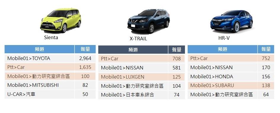 OpView輿情聲量分析_SIENTA、X-TRAIL、HR-V頻道比較