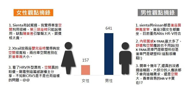 OpView輿情聲量分析_國產休旅車內裝性別聲量分析