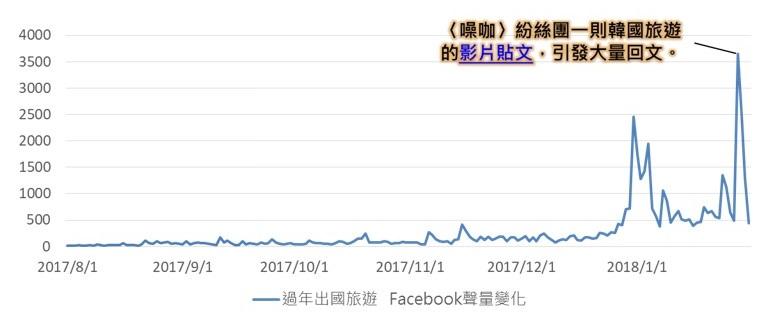 OpView輿情聲量分析_春節國外旅遊Facebook聲量趨勢變化